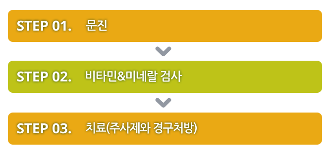 김성미소아청소년과 항모화 클리닉