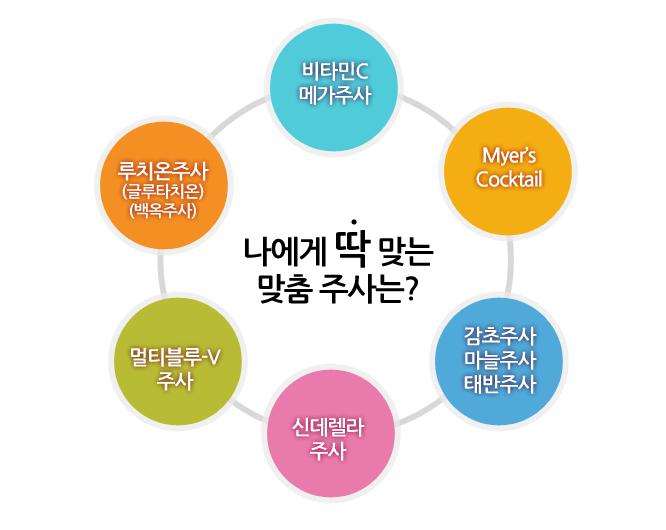 김성미소아청소년과 나에게딱맞는 맞춤주사